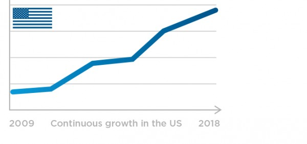 BTL continuous growth in the US